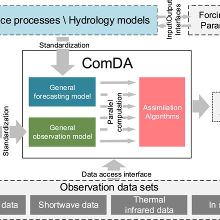 ComDA, a Common Software for Nonlinear and Non-Gaussian Land Data Assimilation, Released and Implemented Online Applications for Big Data Platform